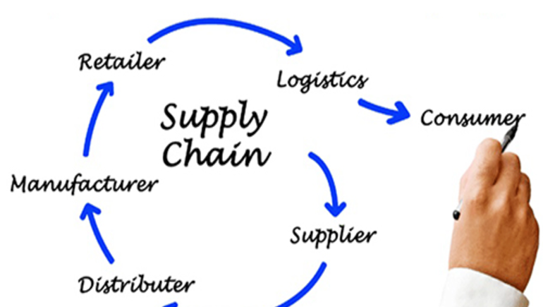 How is the Supply Chain underdstood?